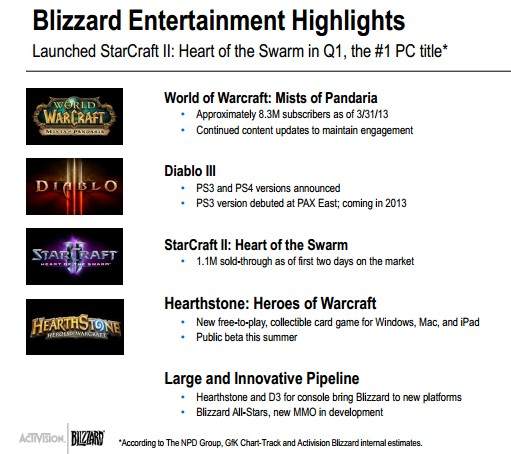 Activision Blizzard Q1 2013 Earnings Report
