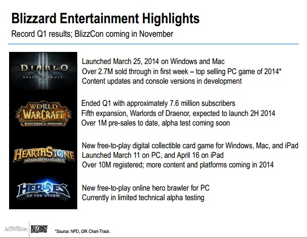Activision Blizzard Q1 2014 - Blizzard Highlights