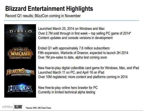 Activision Blizzard Q1 2014 - Blizzard Highlights