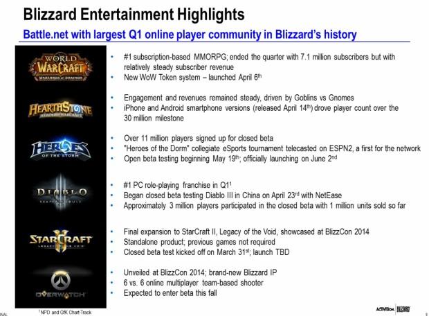 Activision-Blizzard Q1 2015
