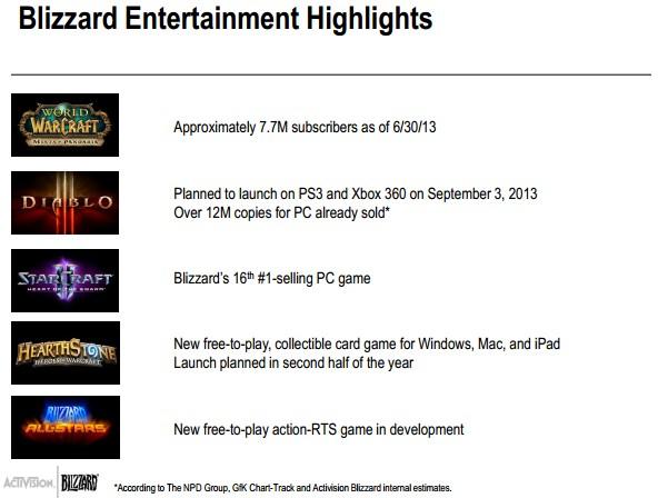 Activision Blizzard Q2 2013