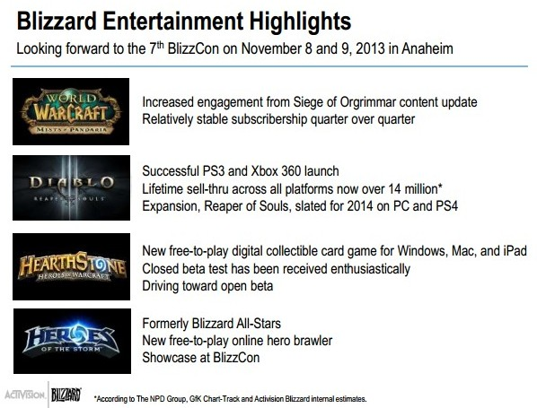Activison Blizzard Q3 2013 Highlights