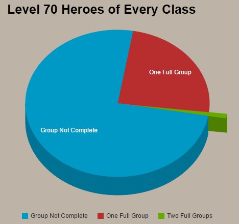 Diablo III Account Chart