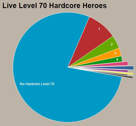 Diablo III Level 70 Hardcore Heroes Per Account