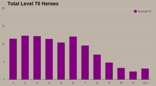 Diablo III Level 70 Heroes Per Account