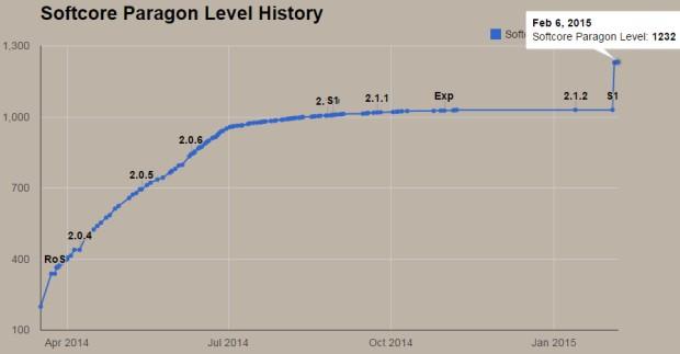 Diablo III Paragon Levels - Gabynator 1902 Season 1 End