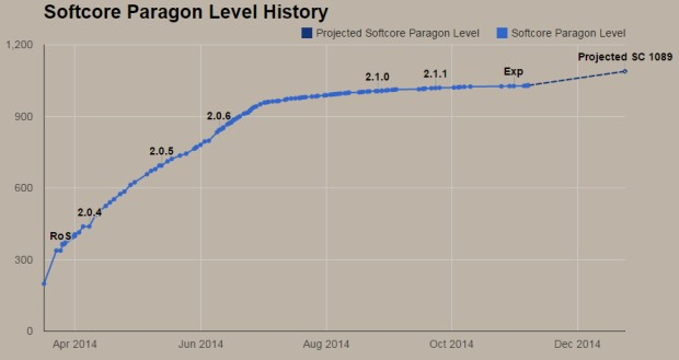 Paragon Level History Chart for Gabynator1902