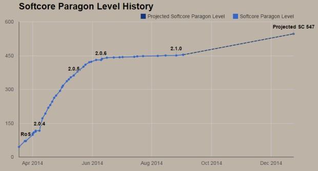Paragon Level History Charted for Diablo III - Diablo III News