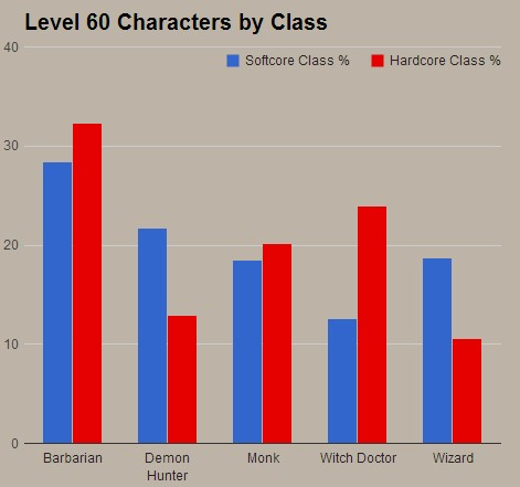 Level 60 Class Popularity Chart