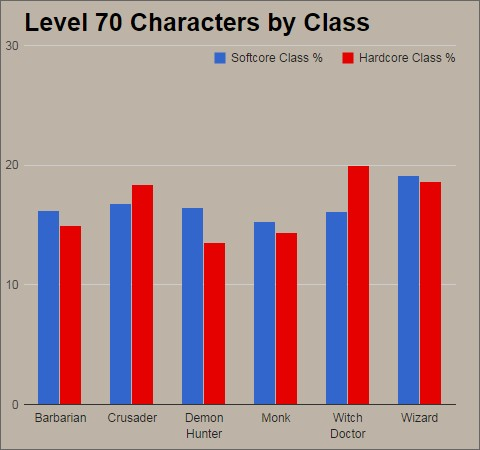 Diablo III Class Popularity