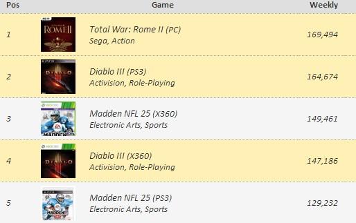 Diablo III Console Sales Chart